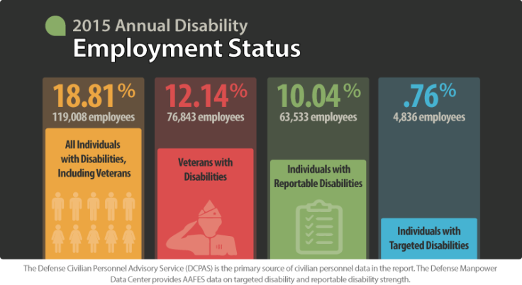 Disability in the Workforce